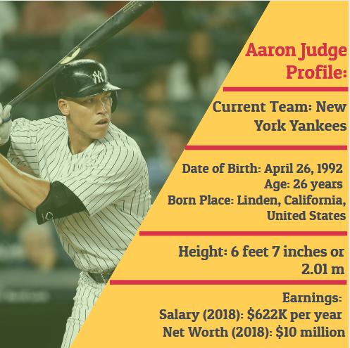 Aaron Judge Profile