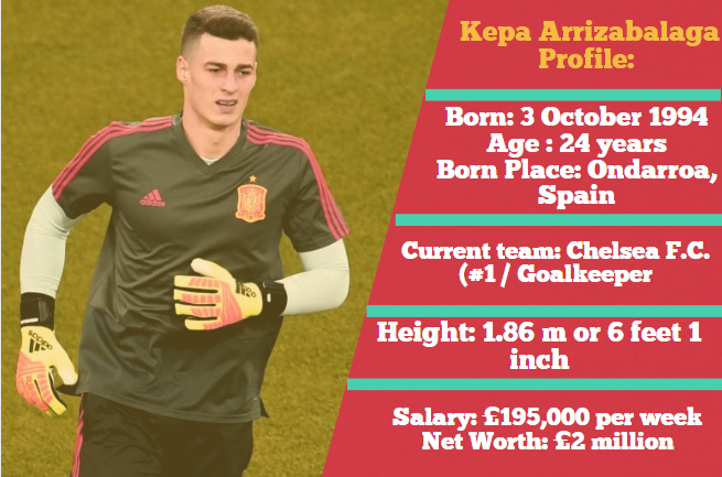 Kepa Arrizabalaga Profile