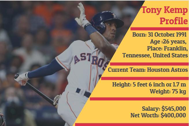 Tony Kemp Profile