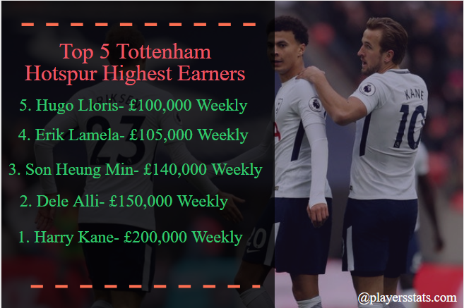 Tottenham Hotspur Players Salaries